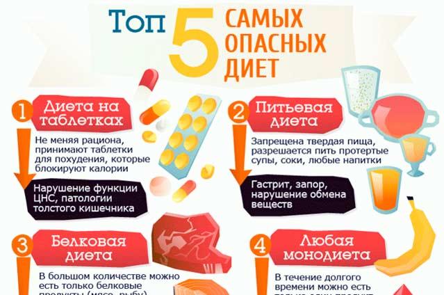 Вредные диеты Топ 5 самых опасных диет